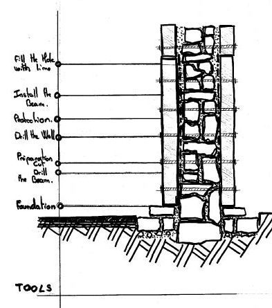 Sketch diagram of wall reinforcement