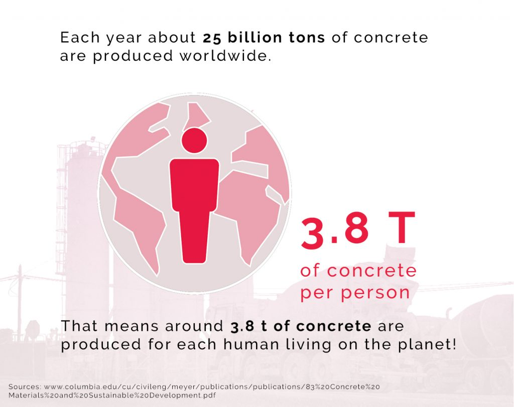 Image showing 3.8t of concrete per person globally